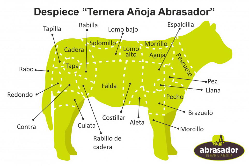 Despiece-Ternera-Añoja-Abrasador